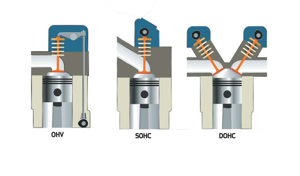 SOHC vs DOHC