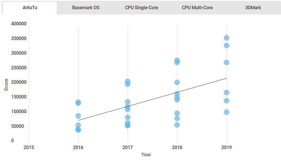تغییرات چهار ساله سرعت چیپست های موبایل در بنچمارک آنتوتو
