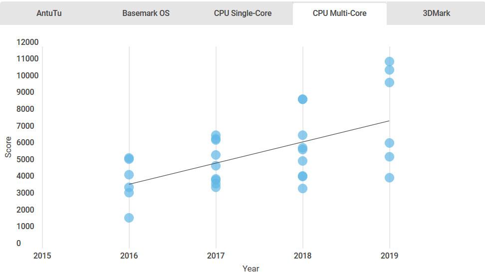 تغییرات چهار ساله سرعت چیپست های موبایل
