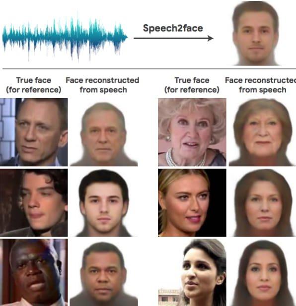 Speech2Face
