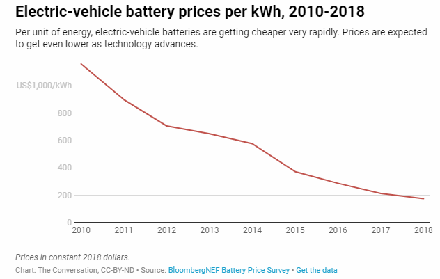 electric car battery prices 2010-2018