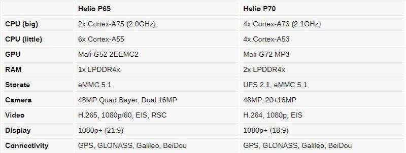 چیپست هلیو P65 مدیاتک