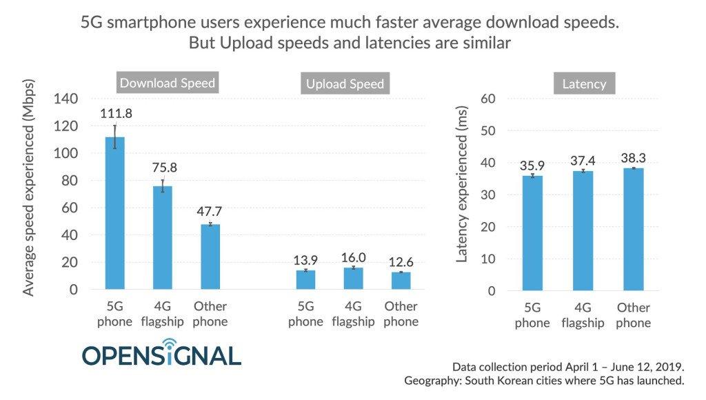 متوسط سرعت دانلود 5G