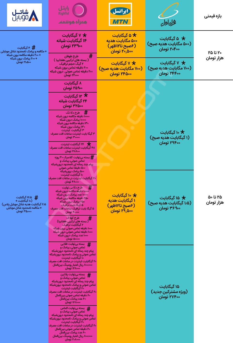 مقایسه اپراتورهای تلفن همراه