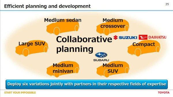 عرضه شش مدل الکتریکی با همکاری سوزوکی و سوبارو یکی از اهداف اصلی تویوتا است