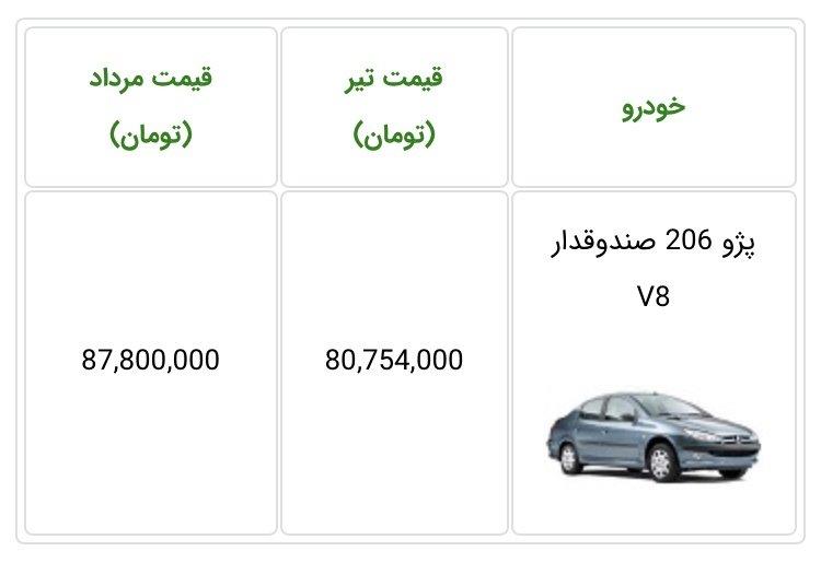 قیمت پژو 206 صندوقدار
