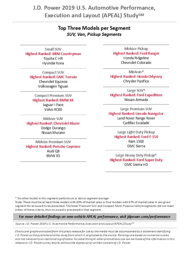 نتایج ارزیابی جی دی پاور APEAL 2019