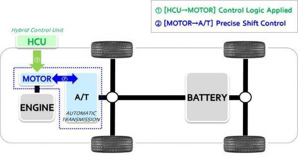 da029777-hyundai-kia-active-shift-control-2-768x408