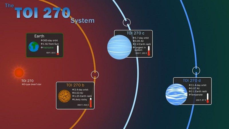 سیارات فراخورشیدی