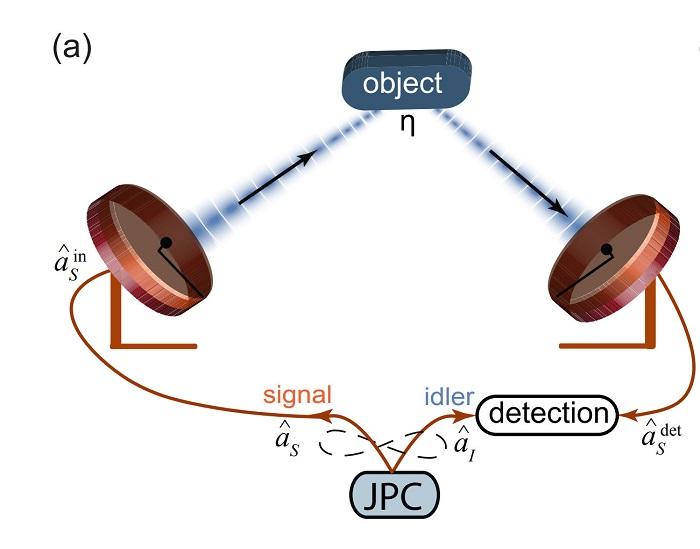رادار کوانتومی