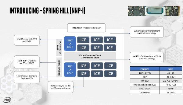 پردازنده اسپرینگ هیل