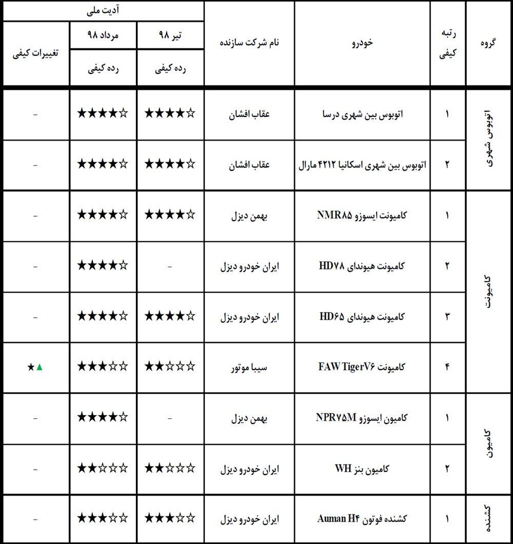جدول مقایسه سطوح کیفیت-گروه سنگین