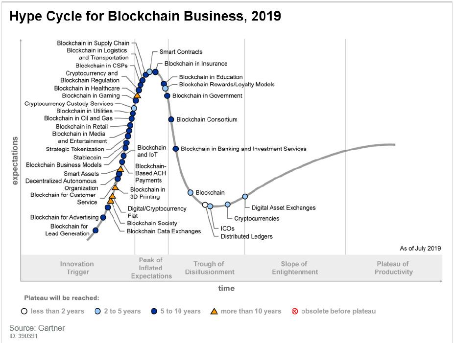 هایپ سایکل گارتنر برای فناوری بلاک چین در سال 2019