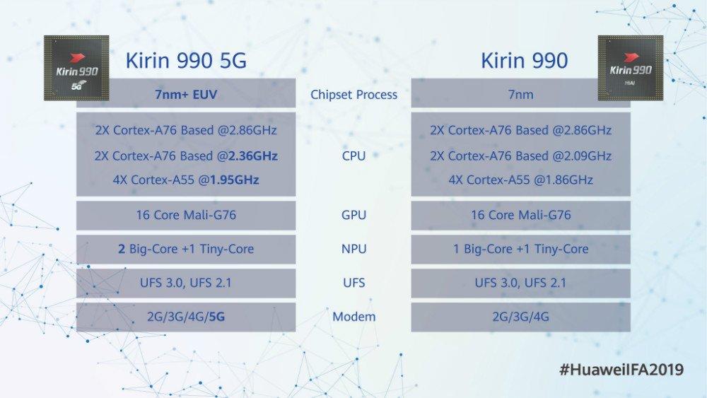 چیپست Kirin 990 5G