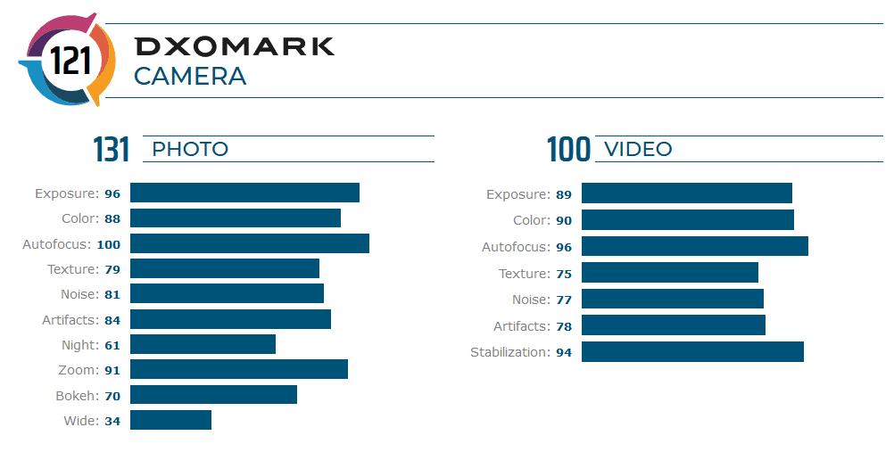 میت 30 پرو بالاترین امتیاز را در DxOMark کسب کرد