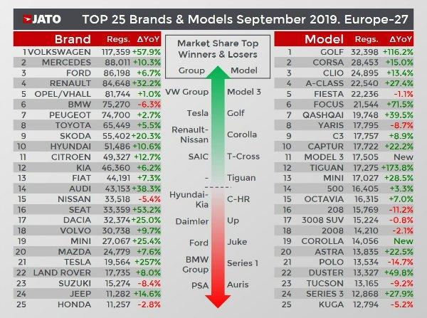 57d8f2ff-tesla-model3-europe-sales-sept-1