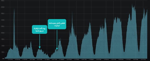 روند ترافیکی ابر آروان پیش از قطعی اینترنت و پس از آن، در طول یک هفته تا برقراری اینترنت در سطح کشور