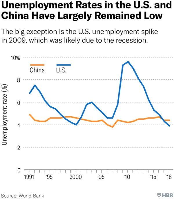نرخ بیکاری در چین و آمریکا از سال ۱۹۹۰ تا ۲۰۱۸