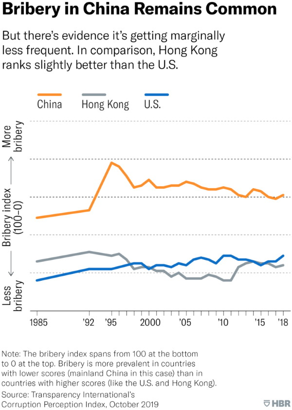 نرخ فساد و رشوه در چین، هنگ کنگ و آمریکا در گذر زمان