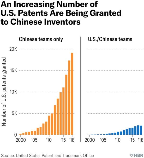 آمار اعطای پتنتهای آمریکایی به تیمهای چین و تیمهای چینی-آمریکایی