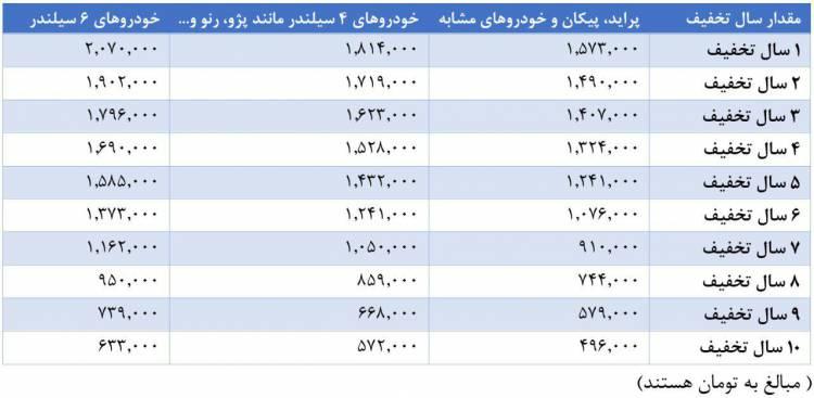 نرخ بیمه شخص ثالث آنلاین خودرو و موتور سیکلت برای سال 1399 اعلام شد + جدول اخبار IT