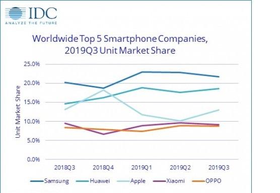 بزرگترین تولیدکنندگان موبایل