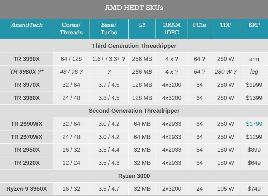 پردازنده 64 هسته ای|AMD