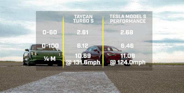 tesla-model-s-porsche-taycan-top-gear-results