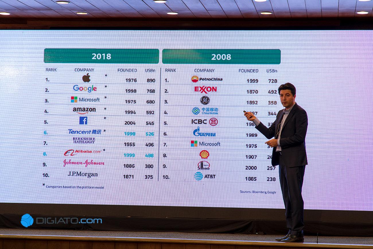 بازار تجارت الکترونیک در ایران