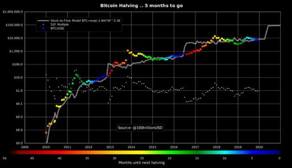 تحلیلگران|قیمت استخراج بیت کوین|قیمت بیتکوین