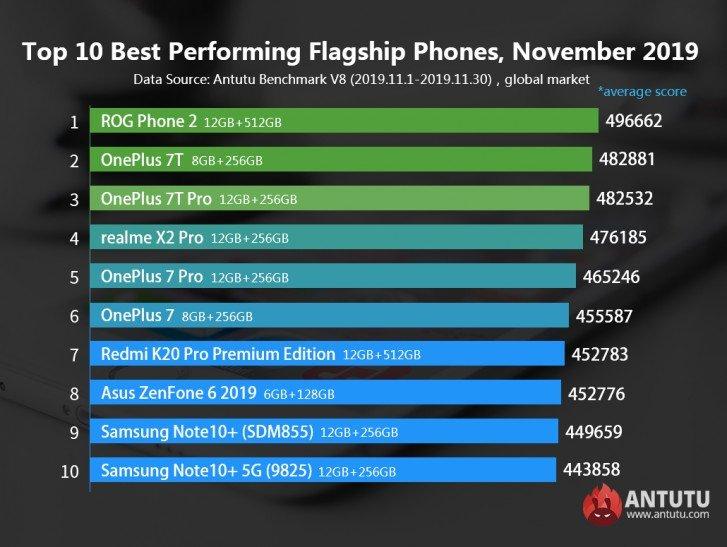 گوشی های برتر ماه نوامبر 2019 به انتخاب آنتوتو