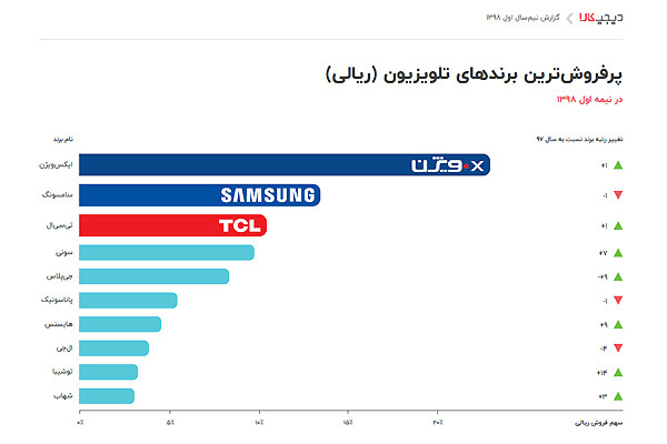 ایکس ویژن پرفروش ترین برند تلویزیون ایران شد