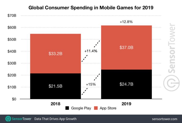 آمار درآمدزایی بازی های موبایلی در سال 2019