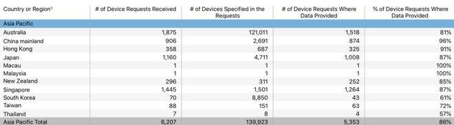 گزارش شفافیت اپل