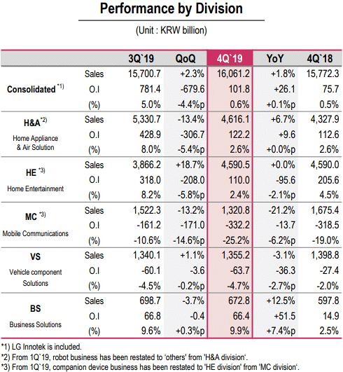 گزارش درآمدهای ال جی در سال 2019 به تفکیک بخش ها