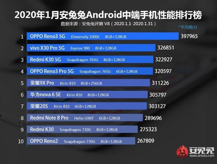 بهترین گوشی های میان رده ماه ژانویه 2020 به انتخاب آنتوتو