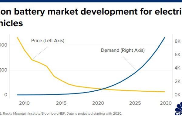 باتری تکنولوژی جهانی