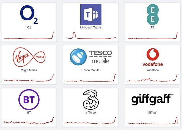 قطع اپراتورهای موبایل در بریتانیا