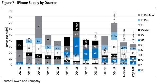 میزان تولید آیفون های اپل در فصل های مختلف