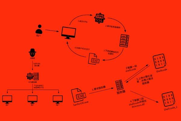 سرور VPN