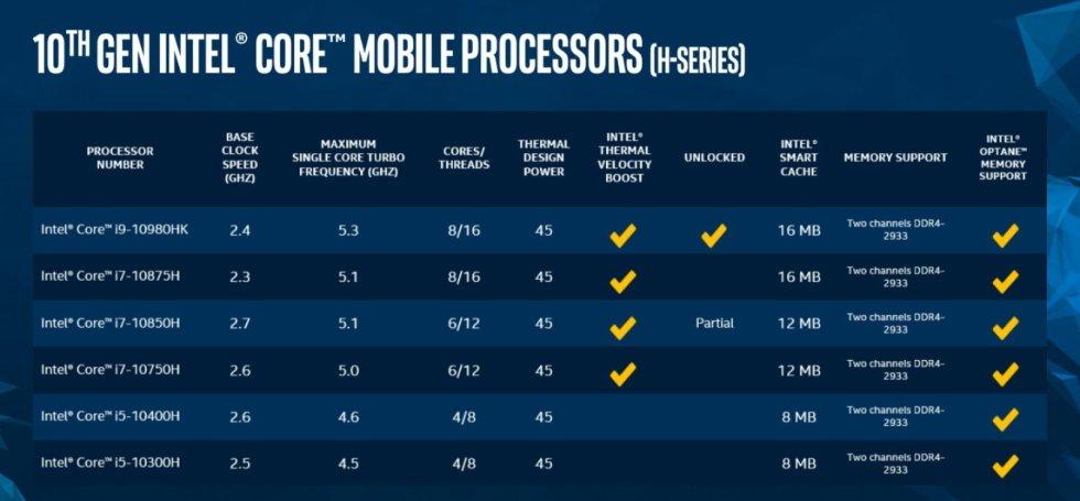 پردازندههای سری H