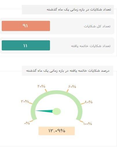%D8%AA%D8%B4%D8%B4%D8%B9%D8%A7%D8%AA ۱۲ هزار شکایت بابت اینترنت در ماه گذشته توسط مردم ثبت شده است اخبار IT