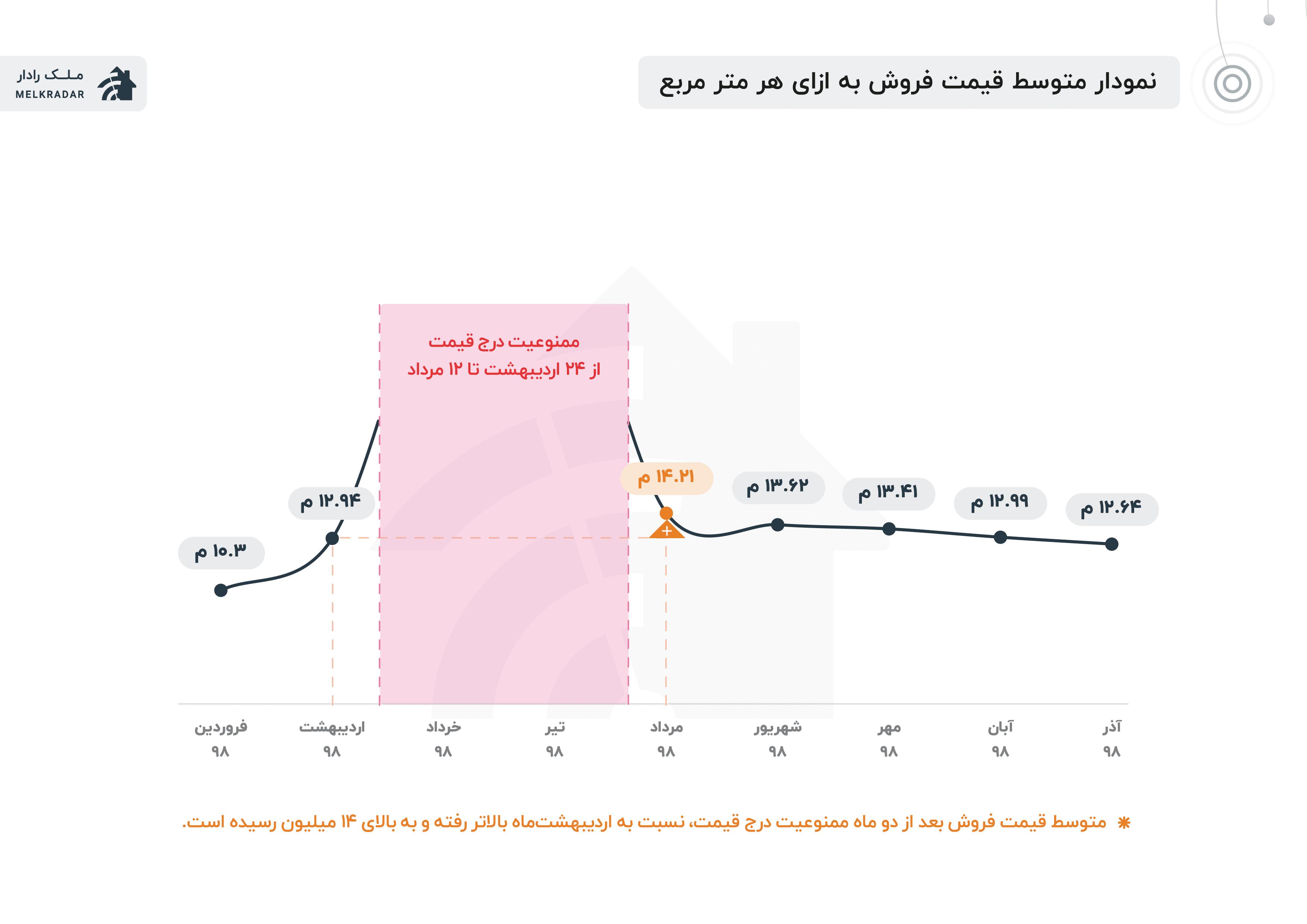 متوسط فروش قیمت هر متر مربع ملک در تهران در آگهیهای ملکی از فروردین تا آذر ۹۸