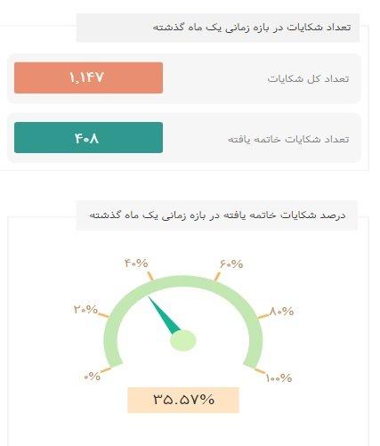 %D9%BE%DB%8C%D8%B4%D8%AE%D9%88%D8%A7%D9%86 ۱۲ هزار شکایت بابت اینترنت در ماه گذشته توسط مردم ثبت شده است اخبار IT