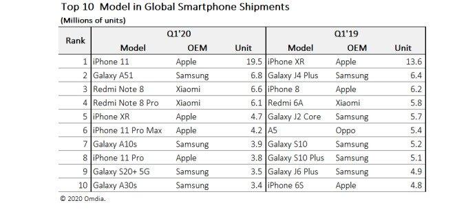 محبوبترین موبایل دنیا