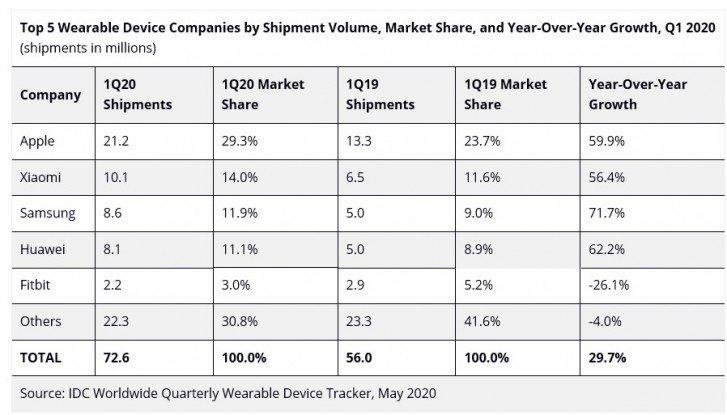 IDC Hearables market on the rise but smartwatch sales have declined in Q1 2020 1 گزارش IDC از بازار گجتهای پوشیدنی در فصل اول ۲۰۲۰؛ سلطه اپل ادامه دارد اخبار IT