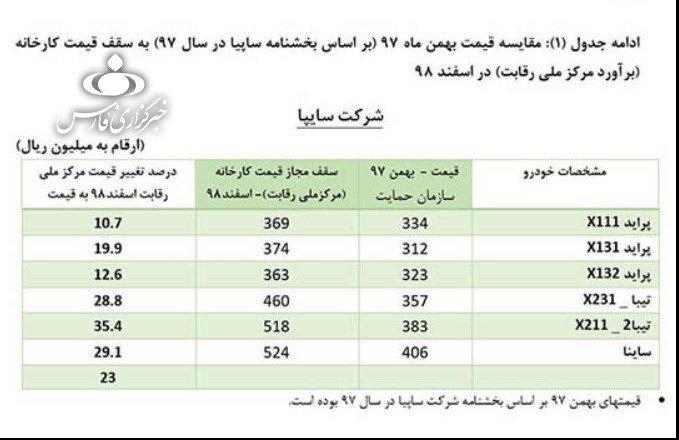 جدول افزایش قیمت محصولات سایپا و ایران خودرو رسما اعلام شد؛ ارقام فراتر از نظر شورای رقابت خواهد بود اخبار IT