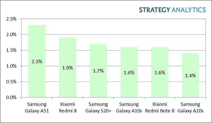 گلکسی A51 پرفروش ترین گوشی اندرویدی در سه ماهه اول 2020