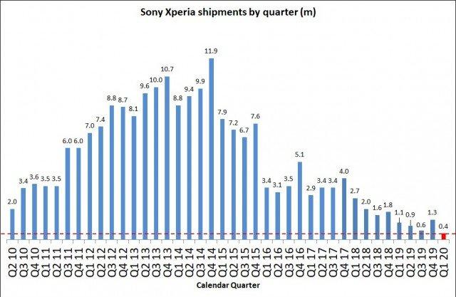 گزارش مالی فصلی سونی