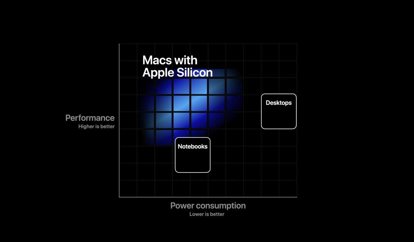جدایی اپل از اینتل؛ تیم کوک حرکت به سمت پردازنده های اختصاصی را اعلام کرد